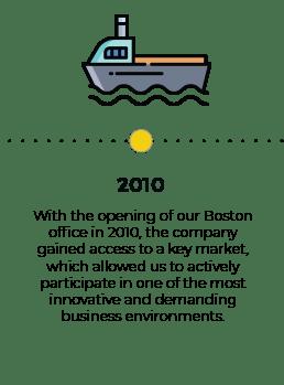 timeline 2010