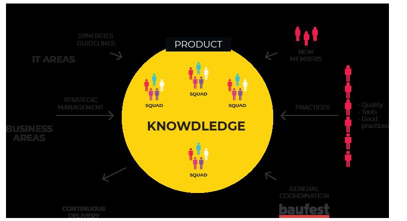 Producto conocimiento